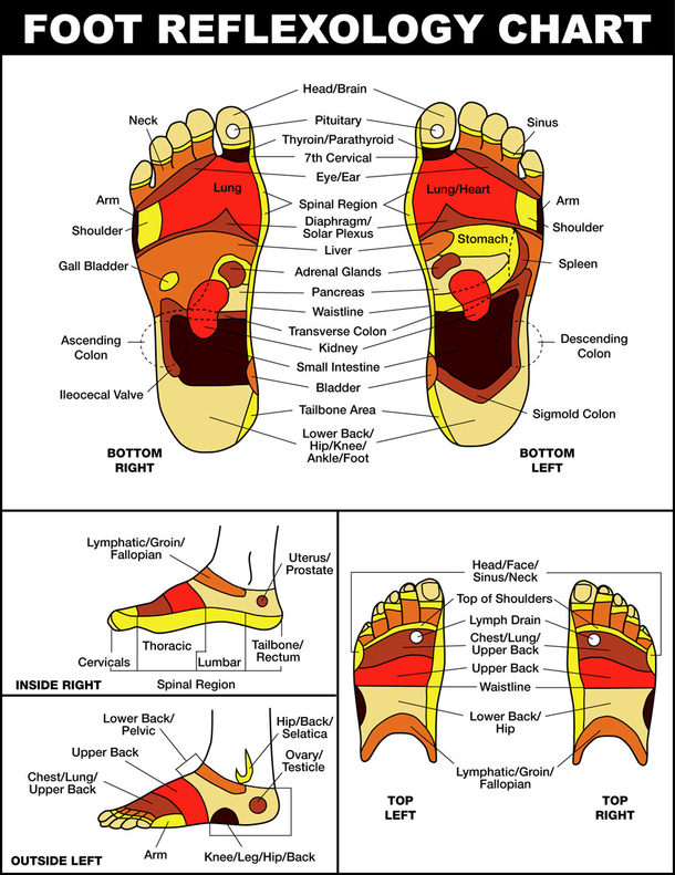 reflexology foot chart sex drive in Los Angeles