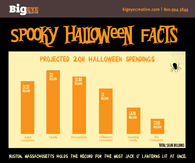 Halloween Facts Pictures, Photos, Images, and Pics for Facebook ...